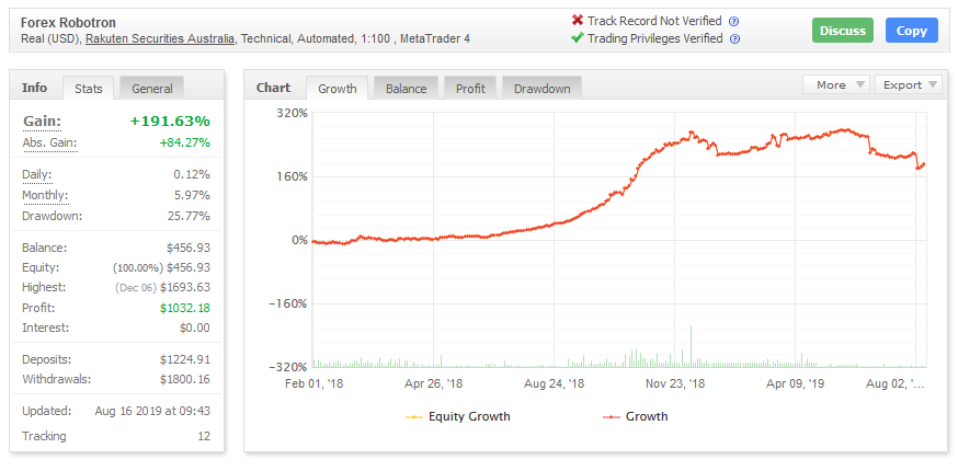 forex robotron performance chart on myfxbook