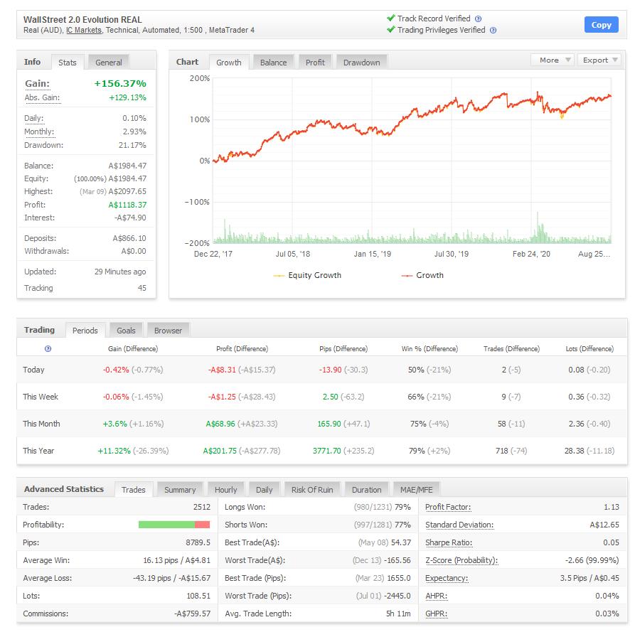 screenshot of verified performance data on myfxbook