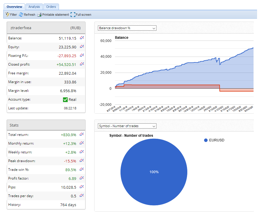screenshot of z trader performance on fx blue