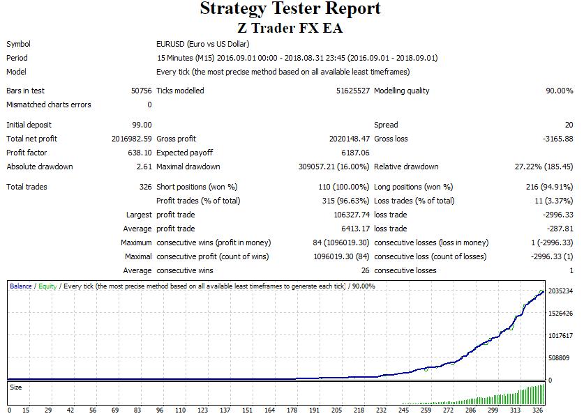 Backtest performance screenshot of Z Trader